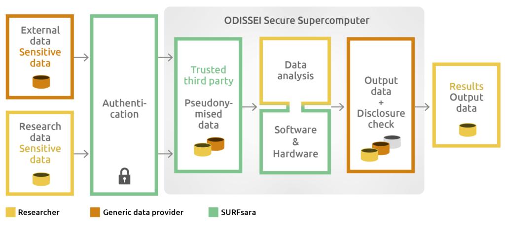 OSSC Architecture